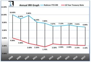 Rubicon Mortgage Fund annualized compounded return versus the 10 year Treasury Note 2018