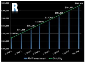 Rubicon Mortgage Fund Investor Growth Chart 2018